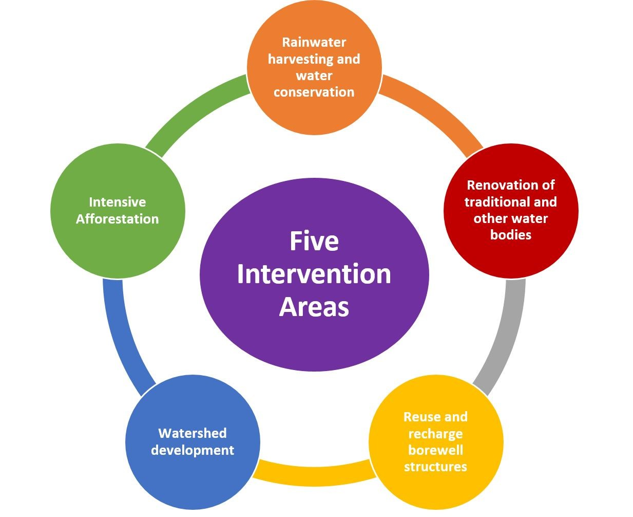 Jal Shakti Abhiyan Five Intervention Areas