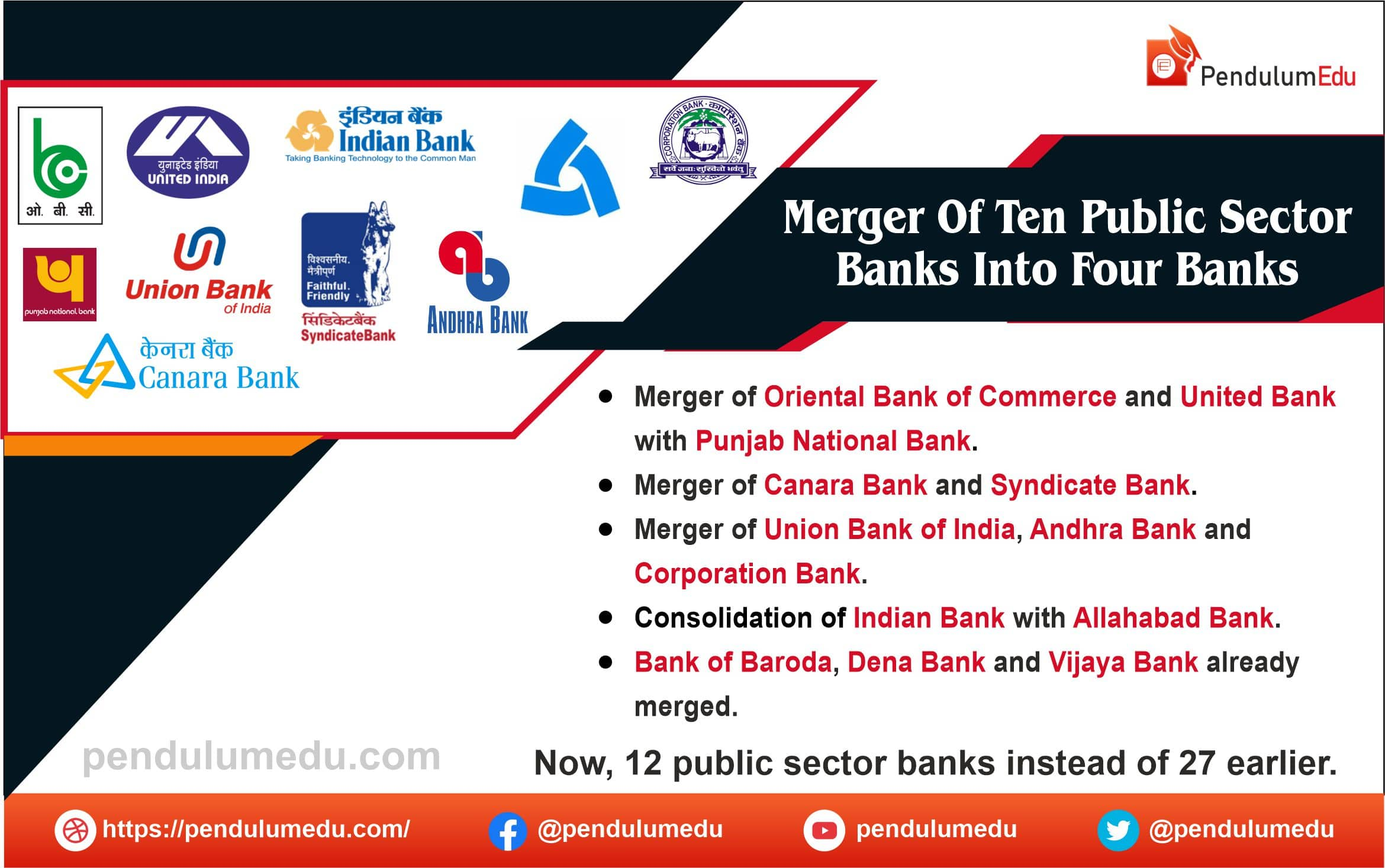 Merger of 10 PSU Banks into 4 Banks