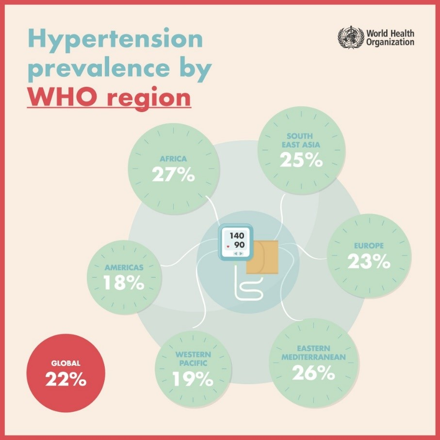 World Hypertension Day