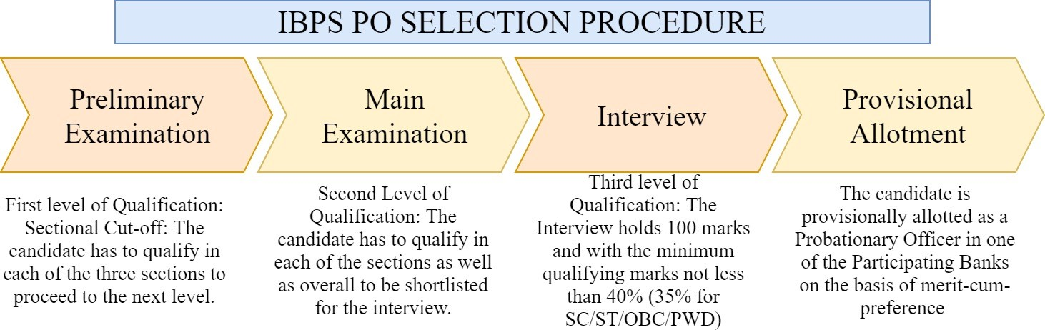 ibps-po-selection-procedure-pendulumedu(