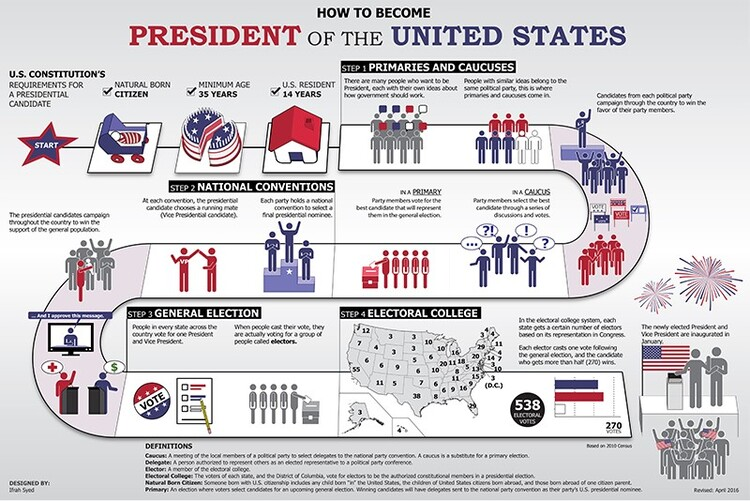 presidential-election-us
