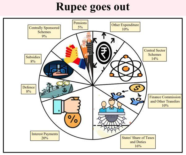 rupee goes out
