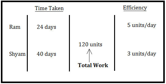 LCM method of Time and Work Questions